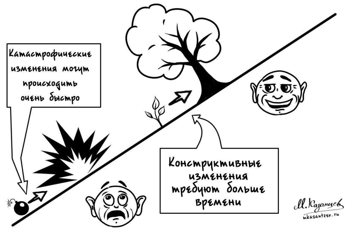 Быстро происходят только катастрофические изменения|Михаил Казанцев|Рисунки и инфографика