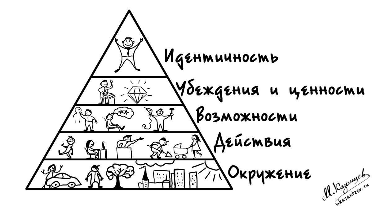 Пирамида логических уровней|Личность и успех|Саморазвитие|Рисунки и инфографика Михаила Казанцева