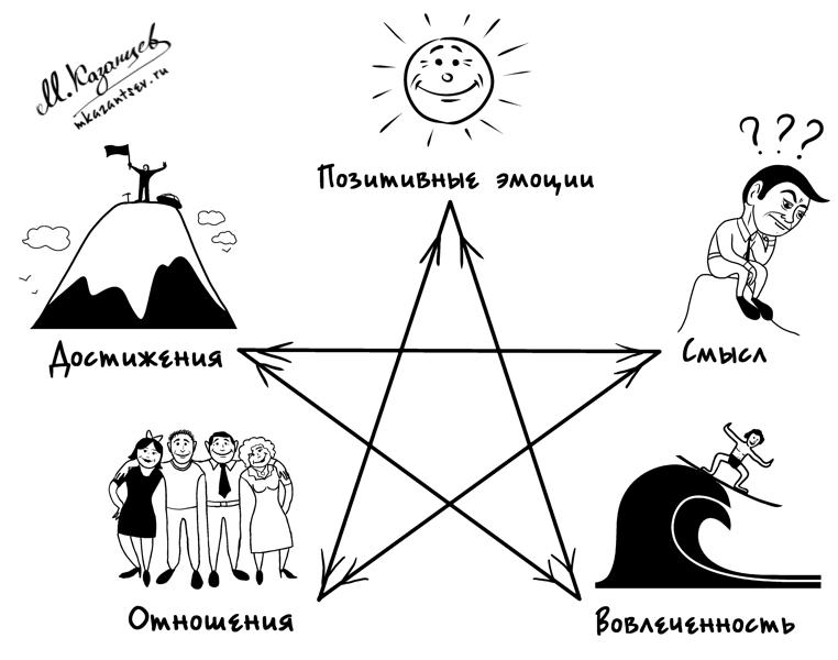 Пентаграмма процветания|Концепция и визуализация Михаила Казанцева
