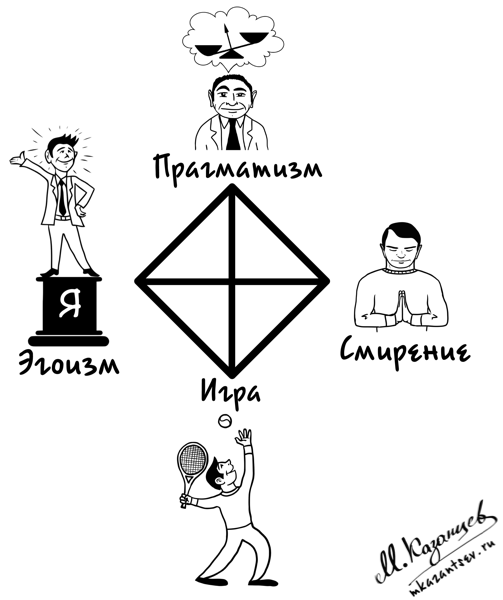 Квадрат Казанцева|Рисунки и инфографика Михаила Казанцева