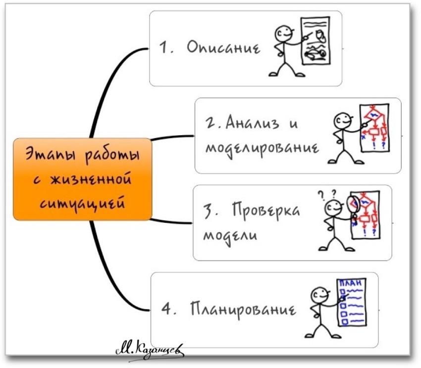 Этапы работы с жизненной ситуаций|Михаил Казанцев|Рисунки и ифографика|Visual Tools