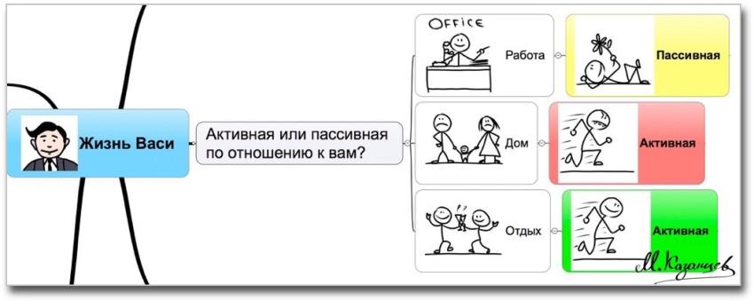 Анализ ситуации в примерах|Михаил Казанцев|Рисунки и инфографика|
