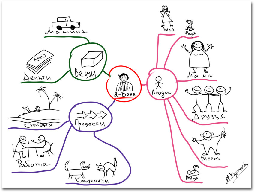Михаил Казанцев|Рисунки и инфографика|Кто и что есть в вашей жизни|Ментальная карта для анализа жизненной ситуации