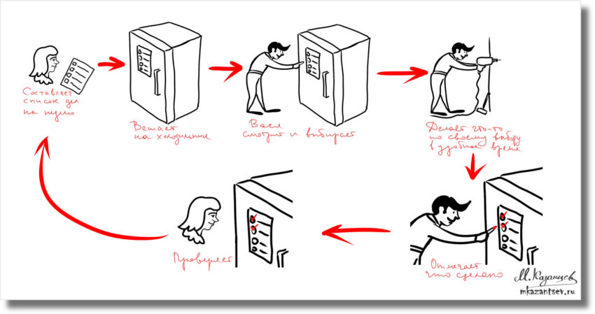 Инфографика Михаила Казанцева|Управление ситуацией на основе визуализации