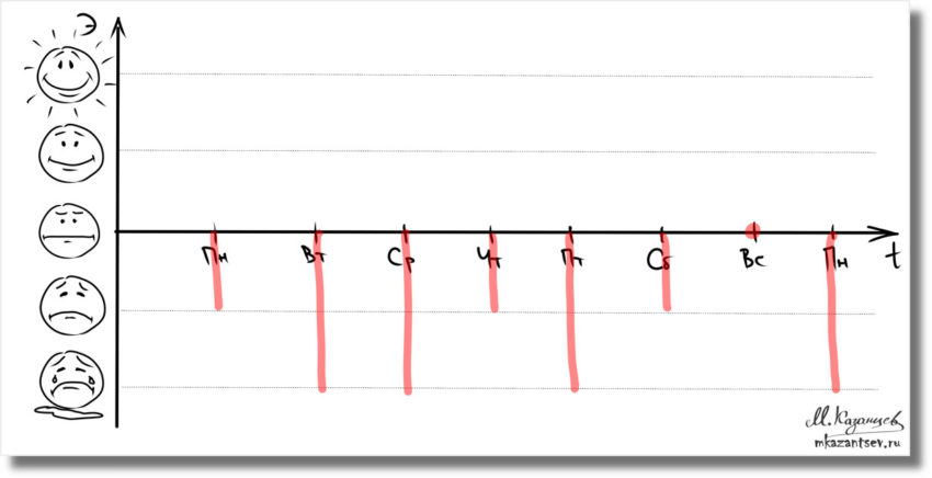 Как измерить эмоциональное состояние? Рисунки и инфографика Михаила Казанцева 