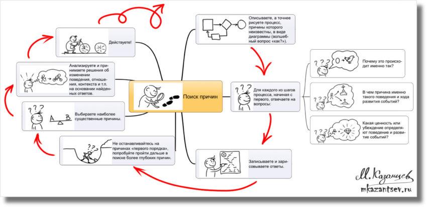 Стартер ситуации| Визуальные инструменты анализа ситуации|Рисунки и инфографика Михаила Казанцева|