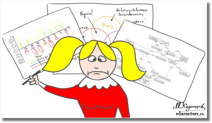 Визуальные инструменты для анализа и принятия решений|Рисунки и инфографика Михаила Казанцева
