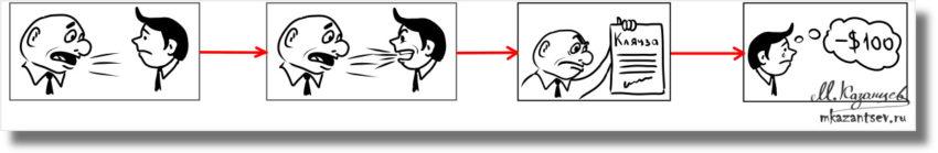 Инфографика Михаила Казанцева|Визуализация алгоритма ситуации