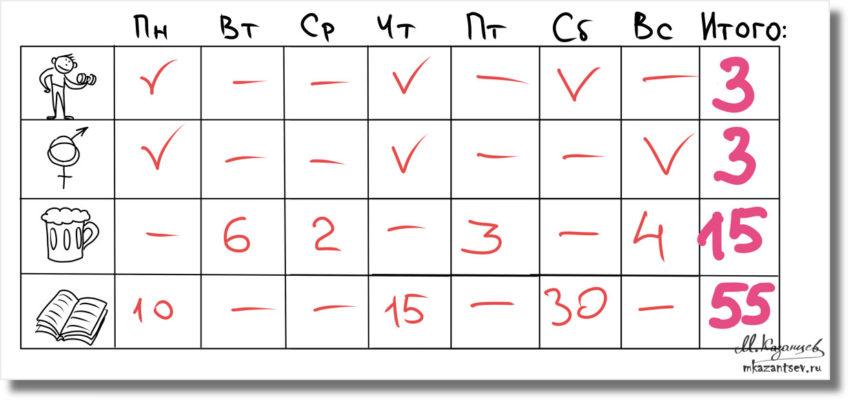 Визуализация процессов своей жизни Рисунки и инфографика Михаила Казанцева Visual Tools