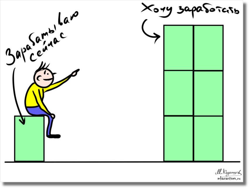 Как правильно визуализировать свои мечты? |Изображаем количественные данные|Инфографика Михаила Казанцева|Visual Tools