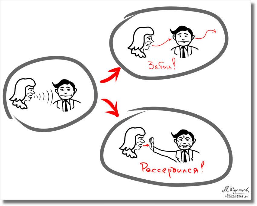 Инфографика Михаила Казанцева|Визуализация для понимания отношений между мужем и женой