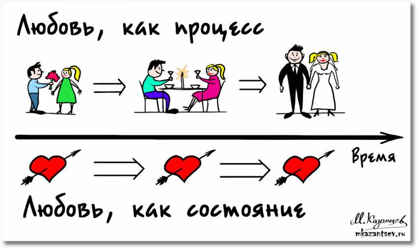 Любовь: процесс или состояние|Рисунки Михаила Казанцева