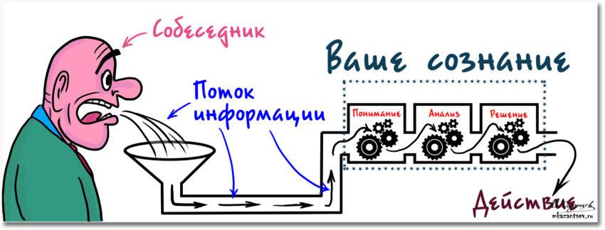 Механизмы общения | Инфографика Михаила Казанцева