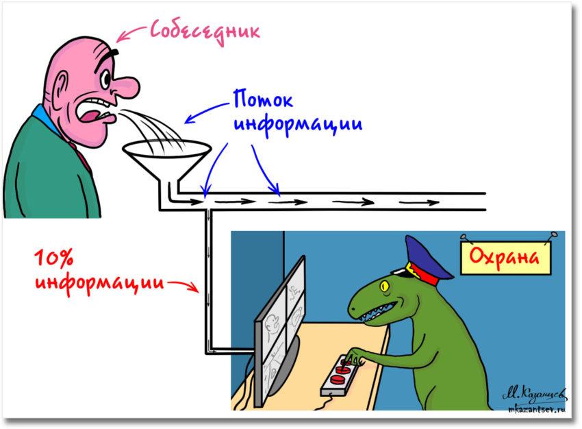 Внутренние механизмы, мешающие общению | Рисунки Михаила Казанцева