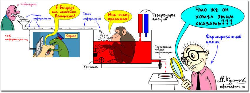 Механизмы общения | Психология общения | Рисунки и инфографика Михаила Казанцева