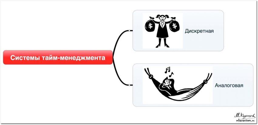 Аналоговые и дискретные системы тайм-менеджмента | Инфографика Михаила Казанцева