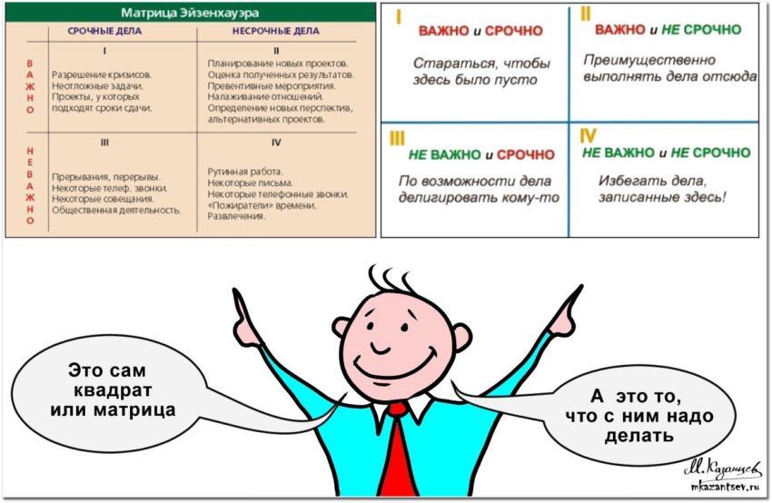 Квадрат Эйзенхауэра | Инфографика Михаила Казанцева