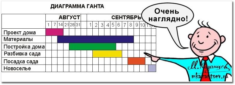 Диаграмма Гантта | Инфографика Михаила Казанцева