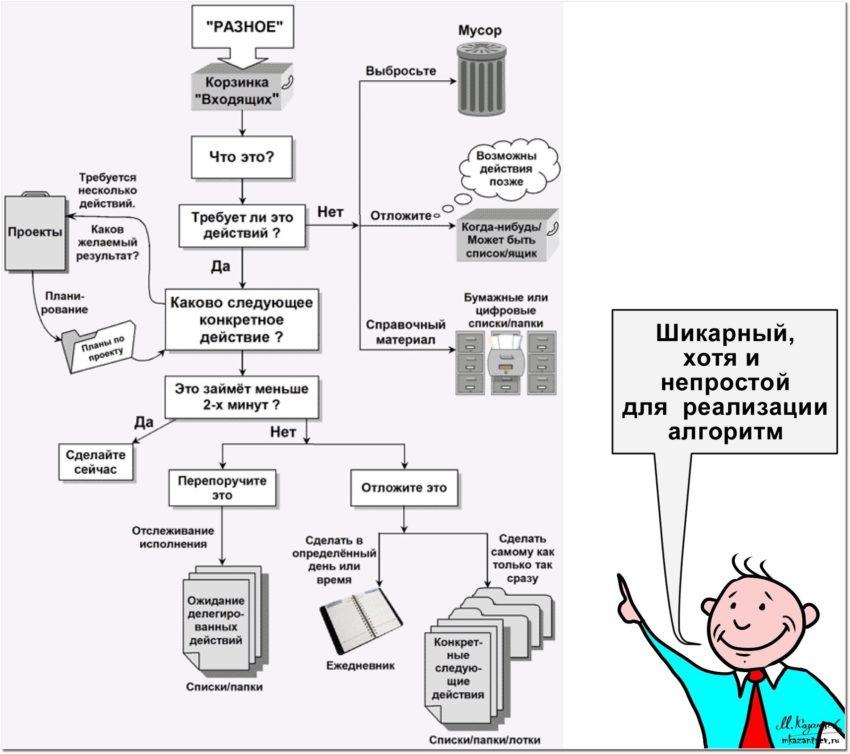 GTD характеристика программы для тайм-менеджмента в статье Михаила Казанцева