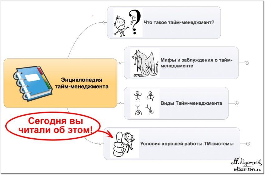 Марафон по тайм-менеджменту | Ментальная карта