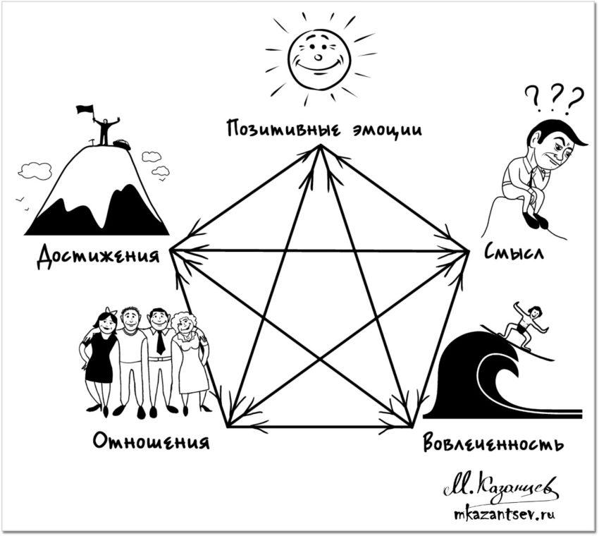Пентаграмма Селигамана. Рисунок и инфографика Михаила Казанцева.