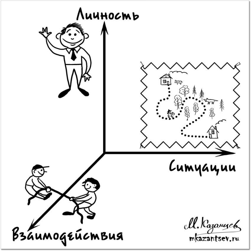 Трехмерная методика Михаила Казанцева. Личность - коммуникации - ситуация.