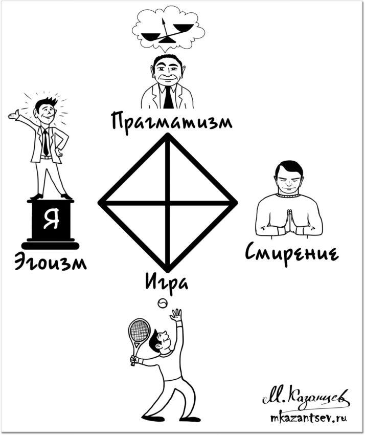 Квадрат Казанцева. Рисунки и инфографика Михаила Казанцева