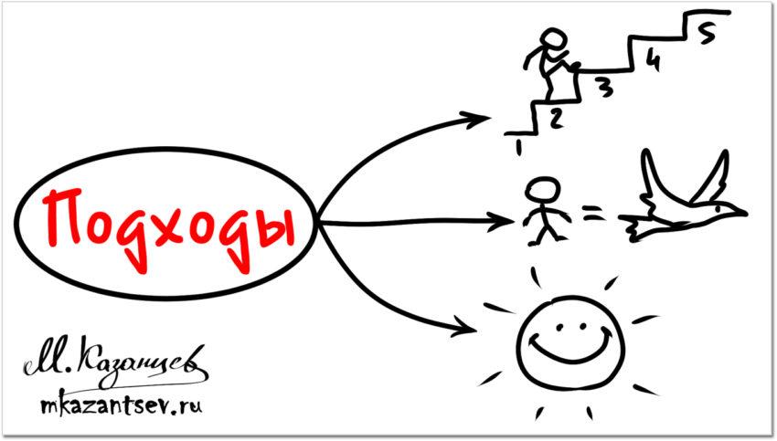 Три методики саморазвития. Классификация Михаила Казанцева
