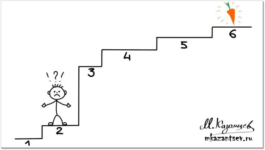 Внутренние и внешние препятствия в пошаговых инструкциях.