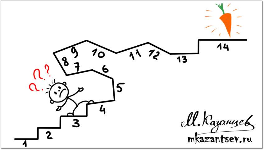 Запутанность пошаговых инструкций. Рисунки и инфографика Михаила Казанцева
