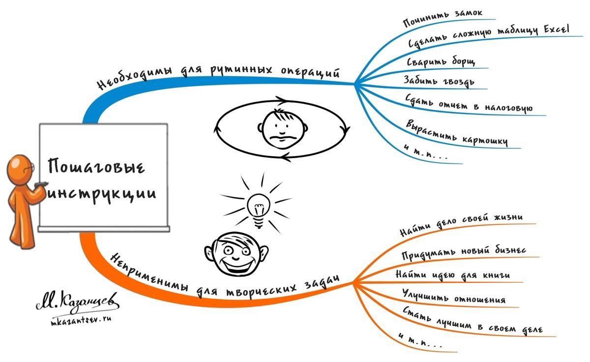 Когда пошаговые инструкции помогают|Когда пошаговые инструкции противопоказаны|Михаил Казанцев|Рисунки и инфографика