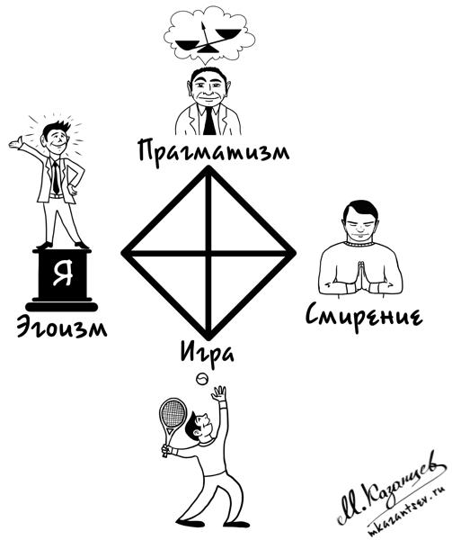 Квадрат Казанцева Рисунки и инфографика Михаила Казанцева