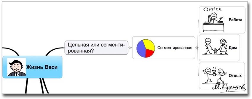 Визуальные инструменты анализа жизненной ситуации|Михаила Казанцев|Рисунки и инфографика