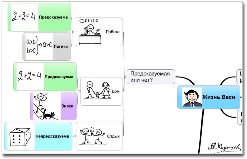 Анализ жизненной ситуации|Ваша жизнь предсказуема или нет|Михаил Казанцев|Рисунки и инфографика|