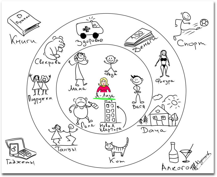 Михаил Казанцев|Рисунки и инфографика|Кто и что есть в вашей жизни|Сортировка по значимости