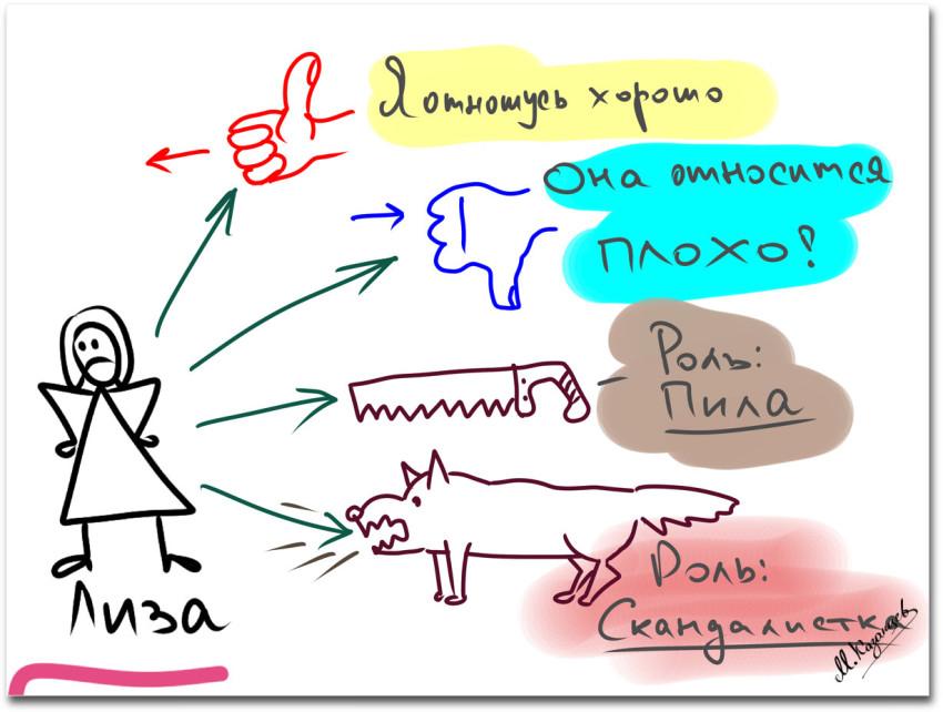 Михаил Казанцев|Рисунки и инфографика|Кто и что есть в вашей жизни|Пример дополнительных характеристики|Эмоции при анализе жизненной ситуации