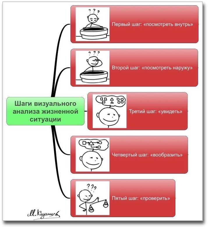 Шаги визуального анализа жизненной ситуации|Михаил Казанцев|Рисунки и инфографика|