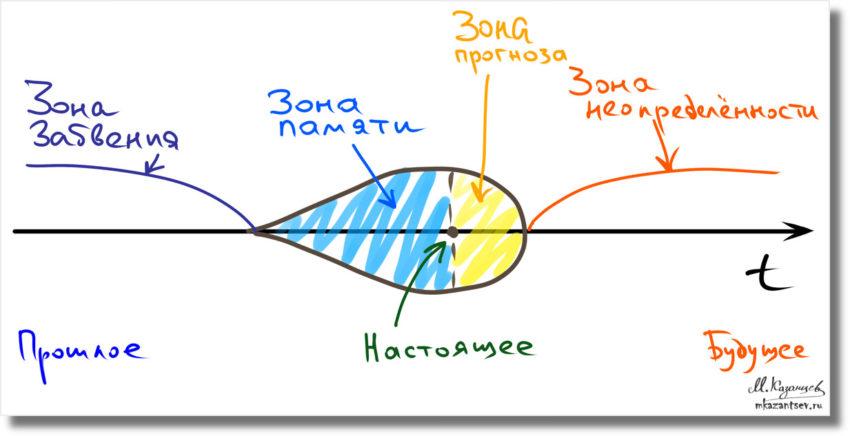 Капля времени|Визуальный анализ жизненного сценария|Инфографика Михаила Казанцева|