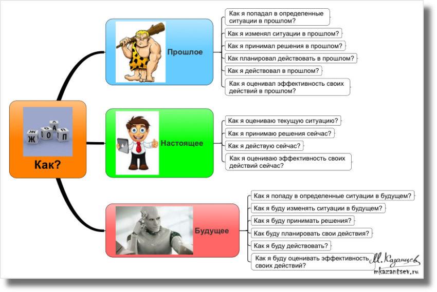Инфографика Михаила Казанцева| Наши стратегии в зависимости от времени