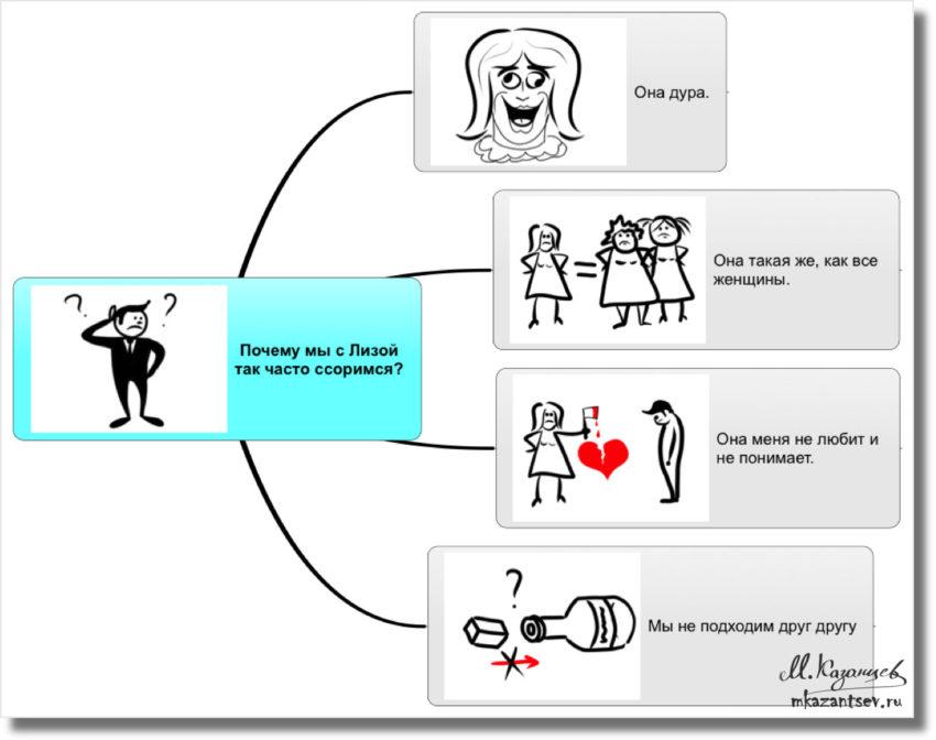 Почему муж и жена ссорятся?|Рисунки и инфографика Михаила Казанцева|