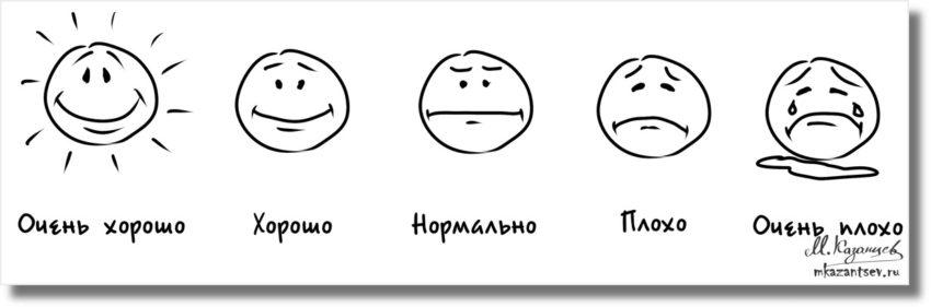 Рисунки и инфографика Михаила Казанцева|Шкала эмоциональных состояний