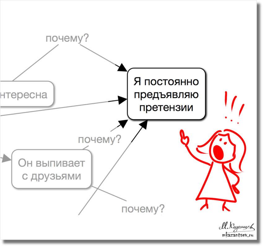 Взаимоотношения мужа и жены|Рисунки и инфографика Михаила Казанцева|