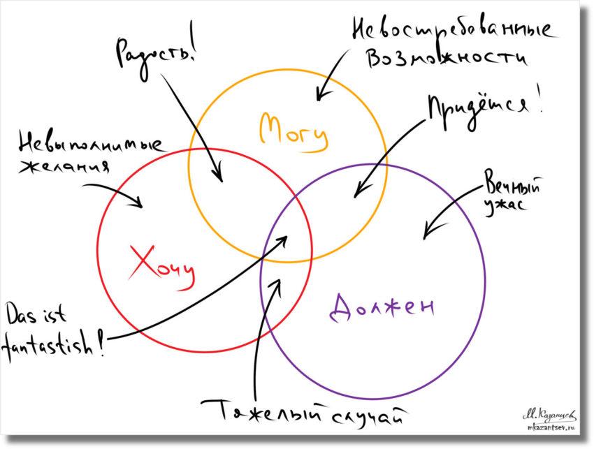 Могу, хочу, должен|Визуальные инструменты для саморазвития|Инфографика Михаила Казанцева|