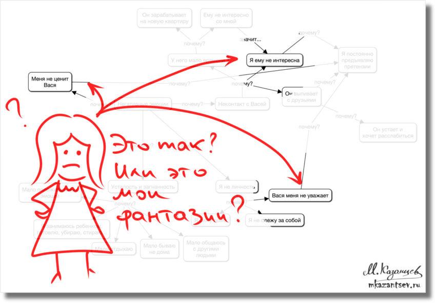 Как из рисунки извлечь правду о себе?|Рисунки и инфографика Михаила Казанцева|