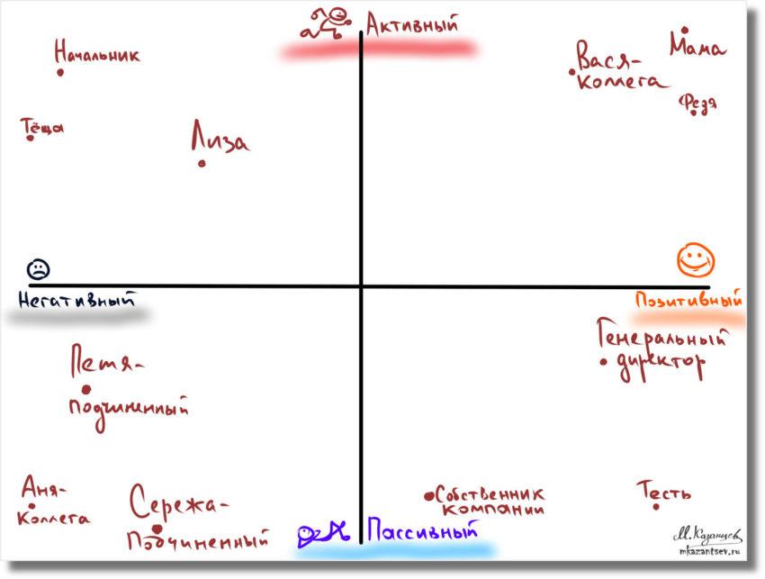 Визуальные инструменты для анализа своей жизни|Анализ своего окружения|Инфографика Михаила Казанцева|