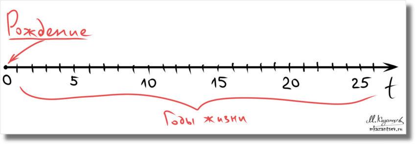 Линия времени для анализа жизненного сценария|Инфографика Михаила Казанцева|