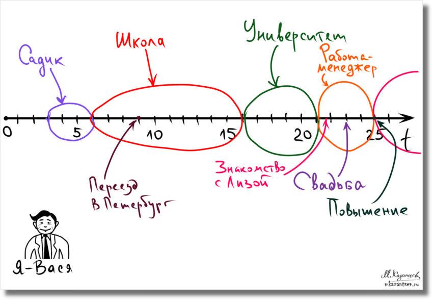 Линия времени с периодами|Визуальные инструменты для анализа своей жизни|Инфографика Михаила Казанцева|