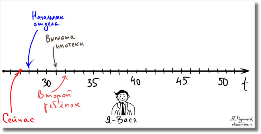 Визуальные инструменты для планирования будущего|Линия времени|Инфографика Михаила Казанцева|
