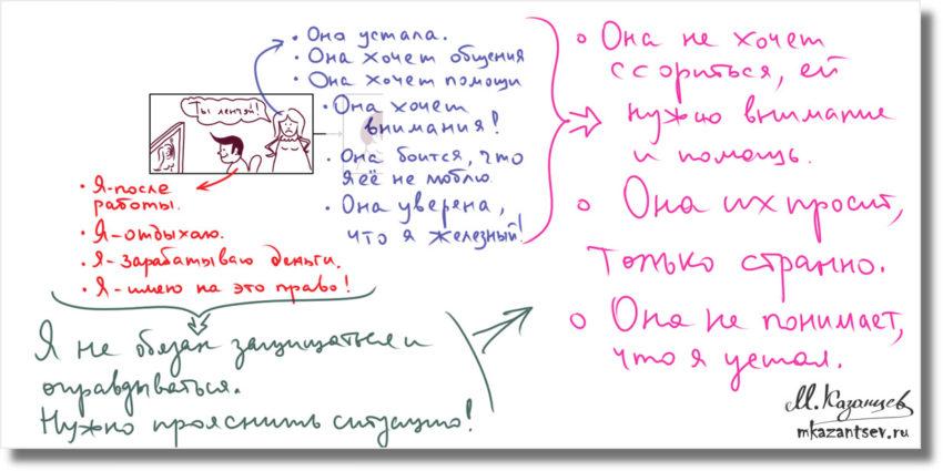 Второй шаг в анализе ситуации|Рисунки и инфографика Михаила Казанцева|