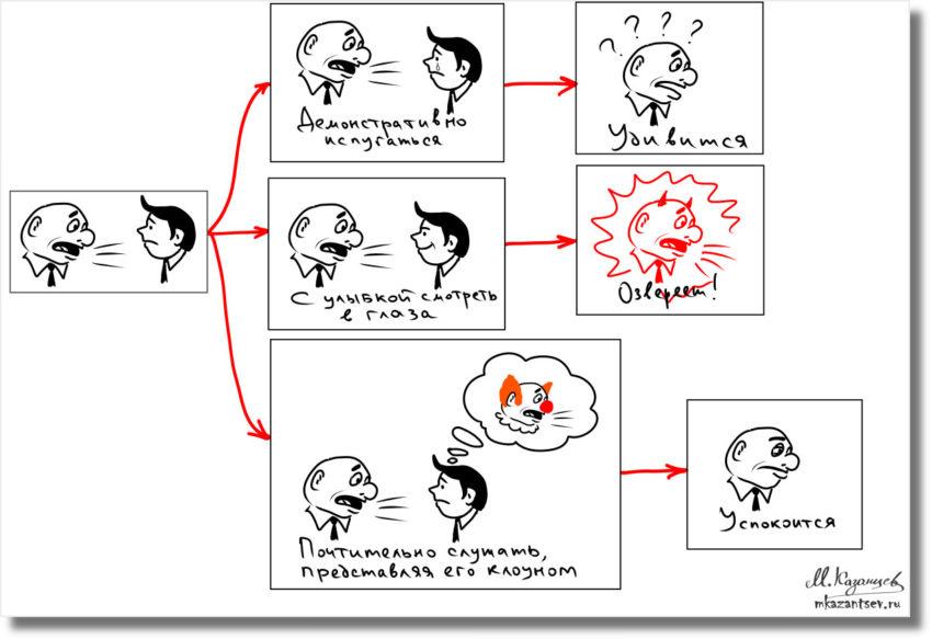 Инфографика Михаила Казанцева|Визуализация для осознанности своих действия и понимания ситуации